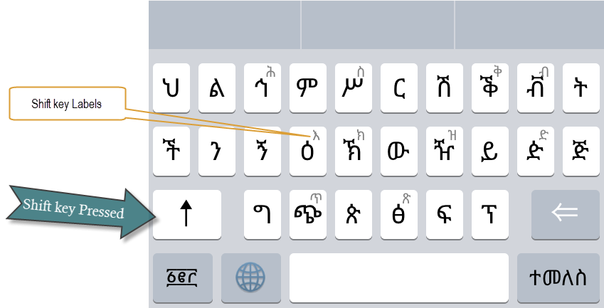 Abyssinica Technologies | Ethiopic Keyboard Standard for Smart